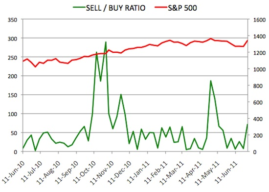 Insider Sell Buy Ratio July 1, 2011