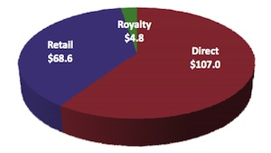 Nautilus 2011 Revenue by Segment