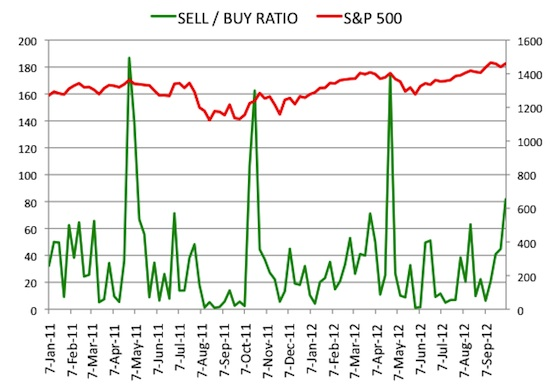 Insider Sell Buy Ratio October 5, 2012