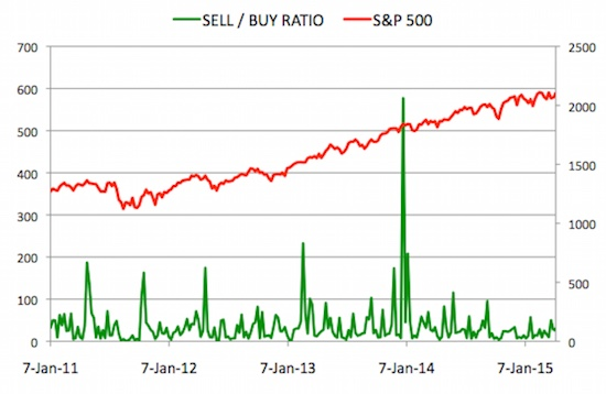 Insider Sell Buy Ratio April 17, 2015