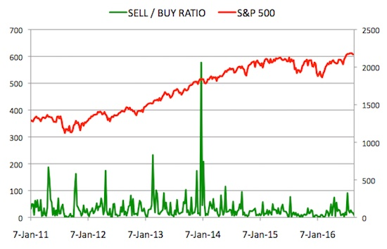 Insider Sell Buy Ratio August 26, 2016