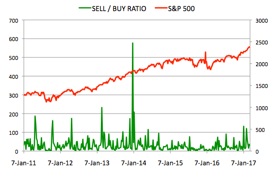 Insider Sell Buy Ratio March 10, 2017