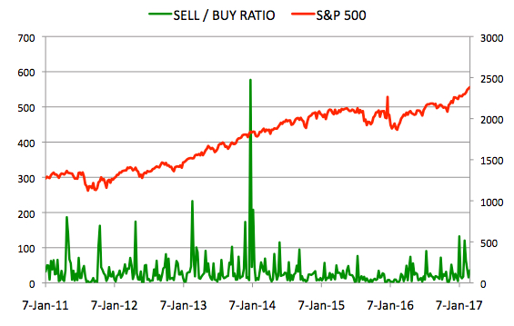 Insider Sell Buy Ratio March 3, 2017
