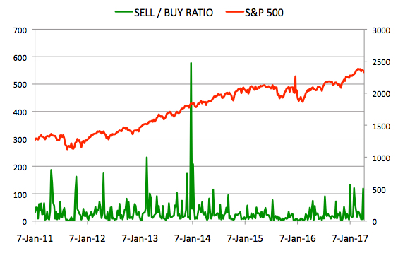 Insider Sell Buy Ratio April 14, 2017