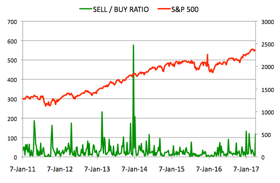 Insider Sell Buy Ratio April 7, 2017