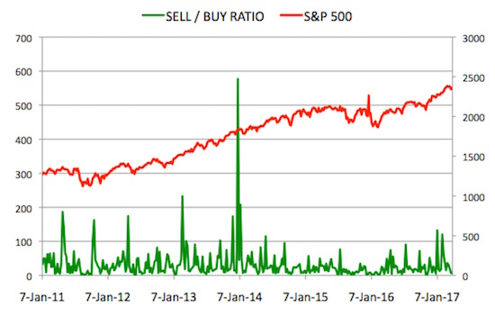 Insider Sell Buy Ratio March 31, 2017