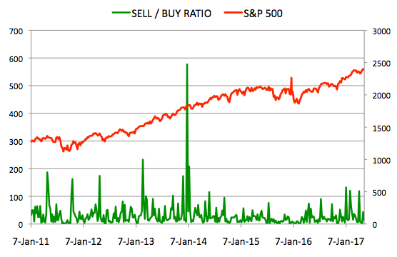 Insider Sell Buy Ratio May 12, 2017