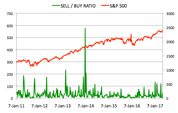 Insider Sell Buy Ratio May 5, 2017