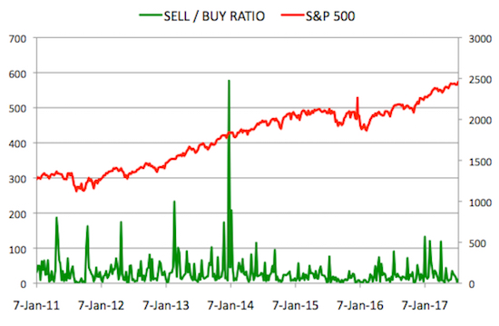 Insider Sell Buy Ratio July 14, 2017