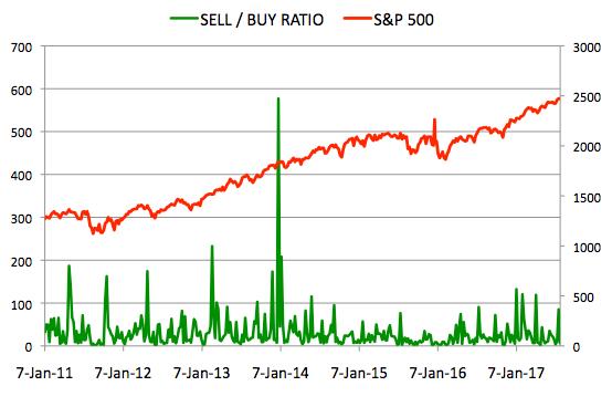 Insider Sell Buy Ratio July 28, 2017