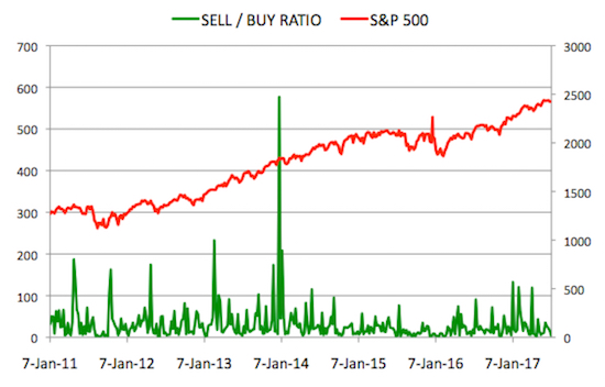 Insider Sell Buy Ratio July 7, 2017