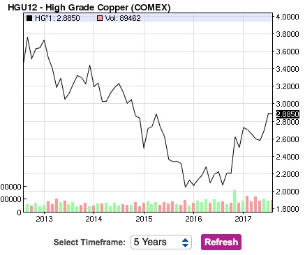 Copper 5 Year Chart
