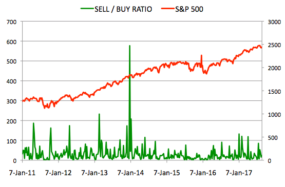 Insider Sell Buy Ratio August 25, 2017