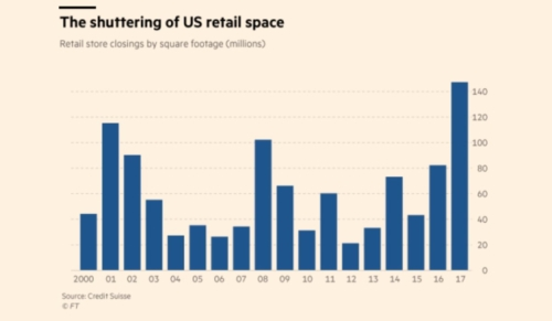 US Retail Store Closings