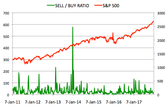Insider Sell Buy Ratio December 29, 2017