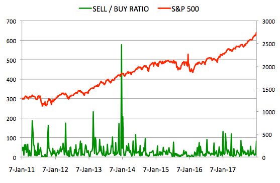 Insider Sell Buy Ratio January 5, 2018