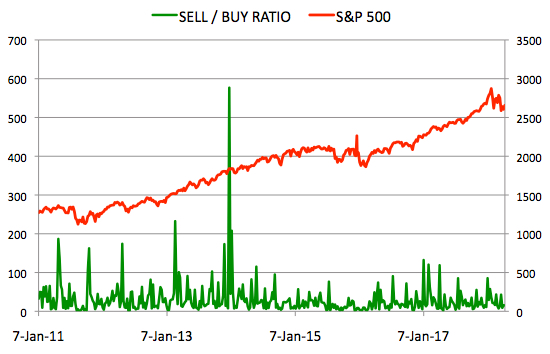 Insider Sell Buy Ratio April 13, 2018