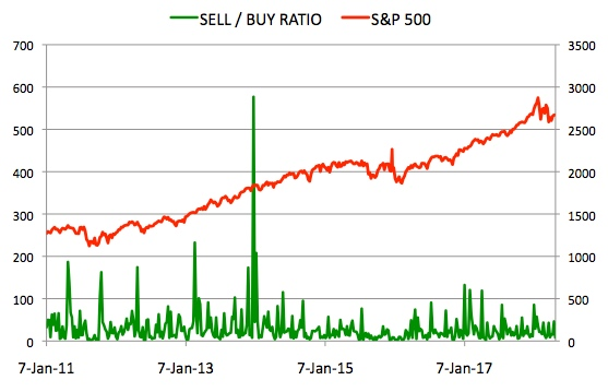 Insider Sell Buy Ratio April 27, 2018
