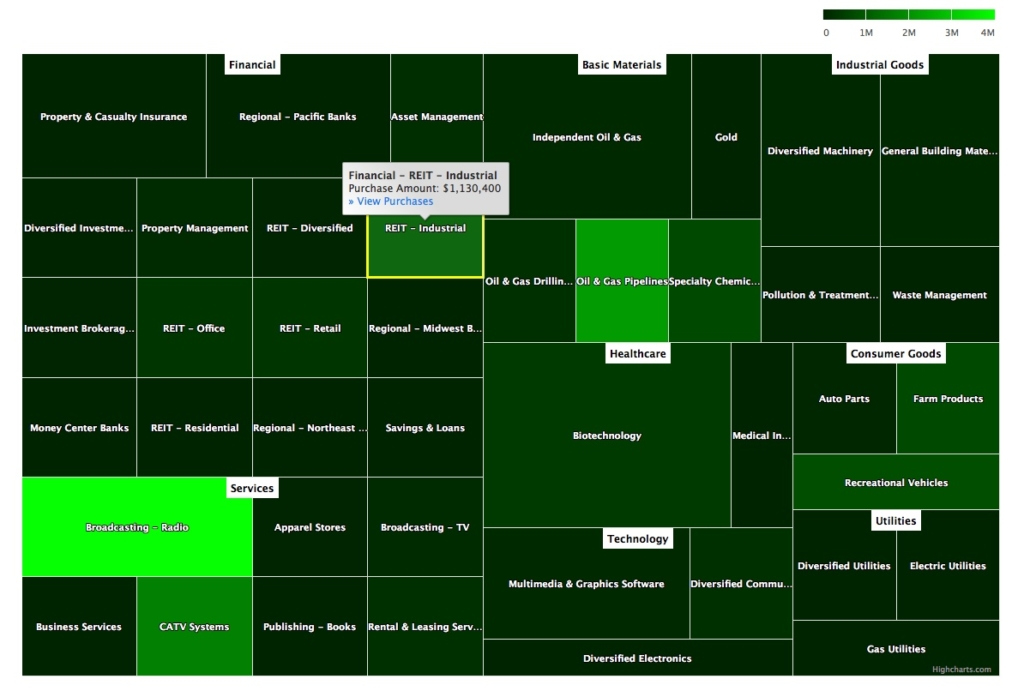 Sector Heat Map of Management Insider Purchases June 1, 2018