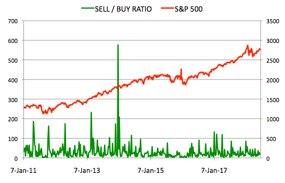 Insider Sell Buy Ratio June 22, 2018