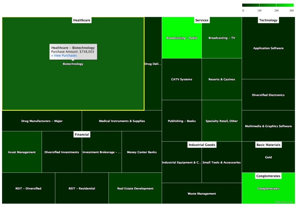 Sector Heat Map of Management Insider Purchases June 29, 2018