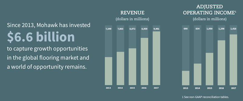 Mohawk Revenue and Income Growth