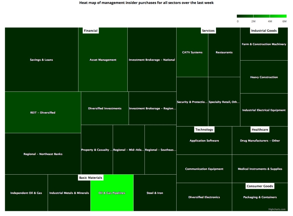 Insider Sector Heat Map February 15, 2019