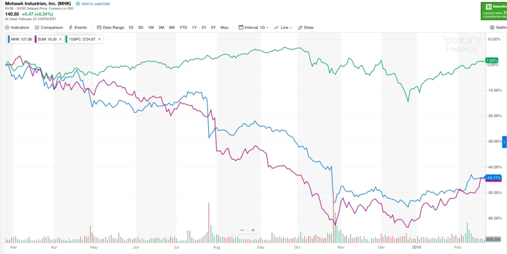 Summit and Mohawk 1 Year Chart