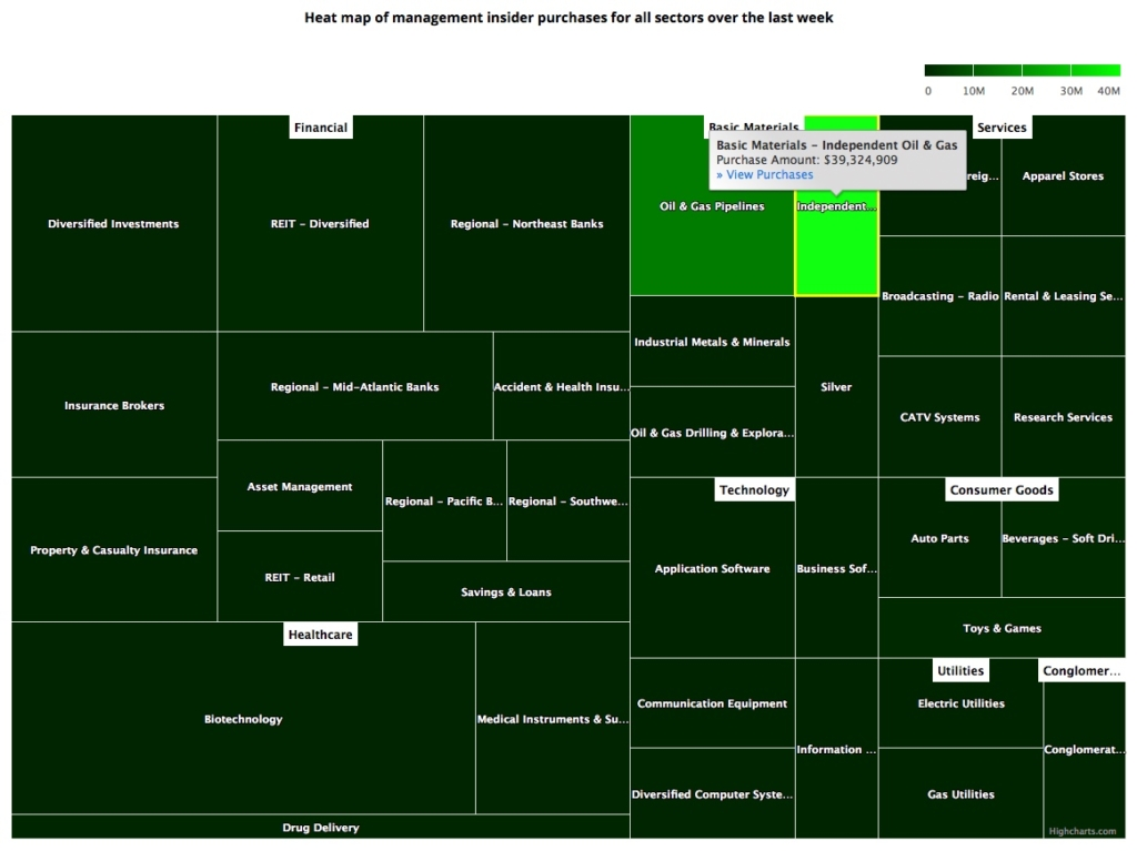 Insider Sector Heat Map March 1, 2019