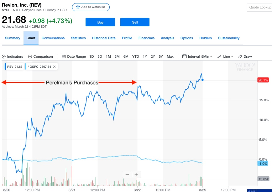 Perelman's Revlon Purchases. Chart Source: Yahoo Finance.