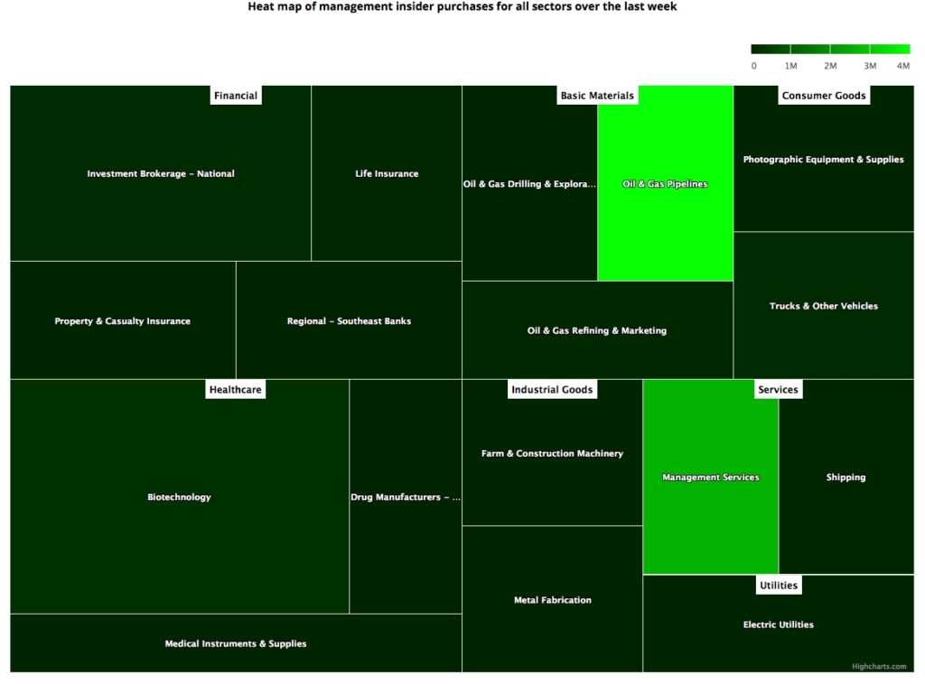 Insider Sector Heat Map April 12, 2019