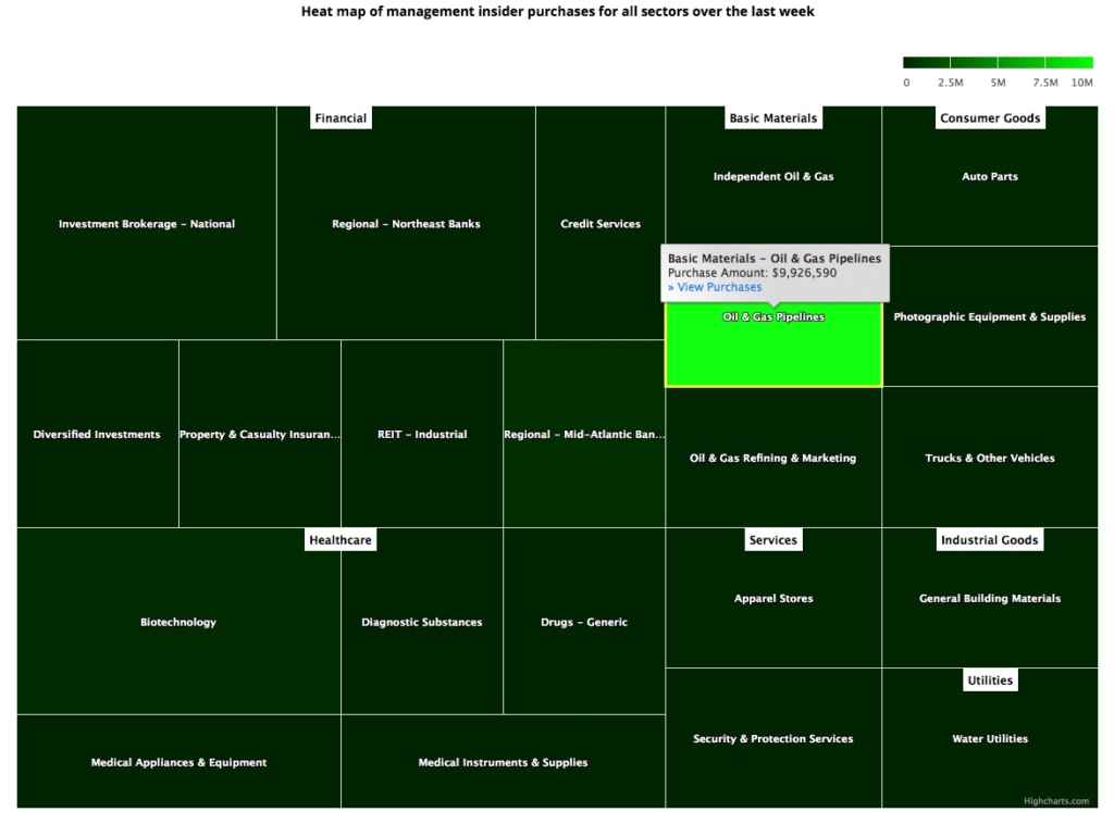 Insider Sector Heat Map April 19, 2019