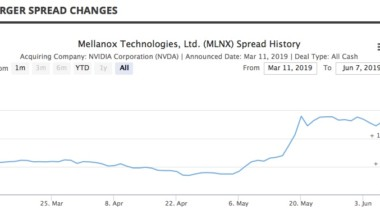 Merger Arbitrage Mondays – Insider Purchase by a Director of Mellanox Technologies
