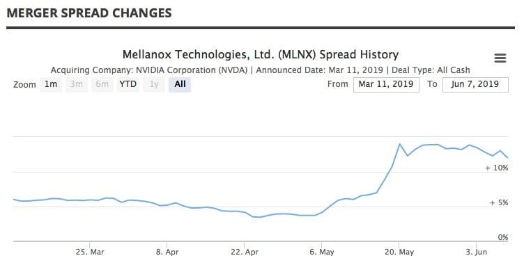 Mellanox Merger Spread Chart
