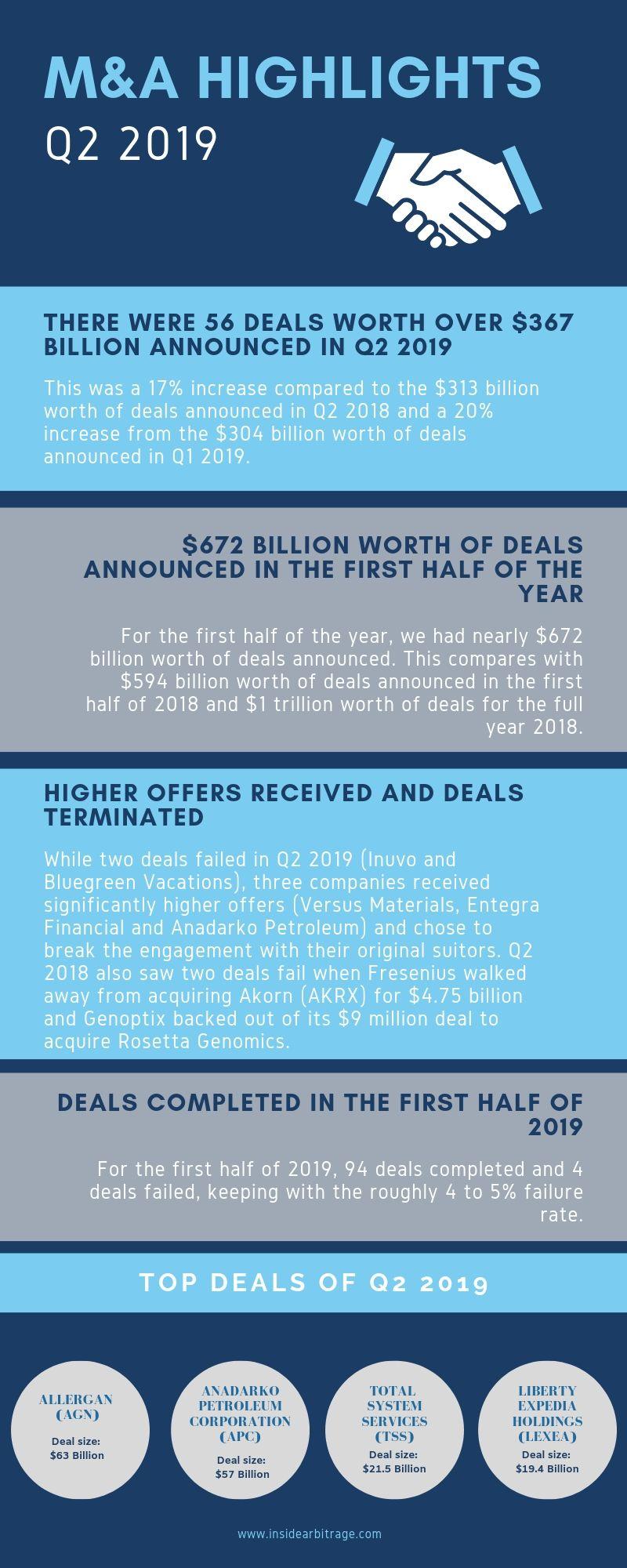 Q2 2019 U.S. M&A Highlights