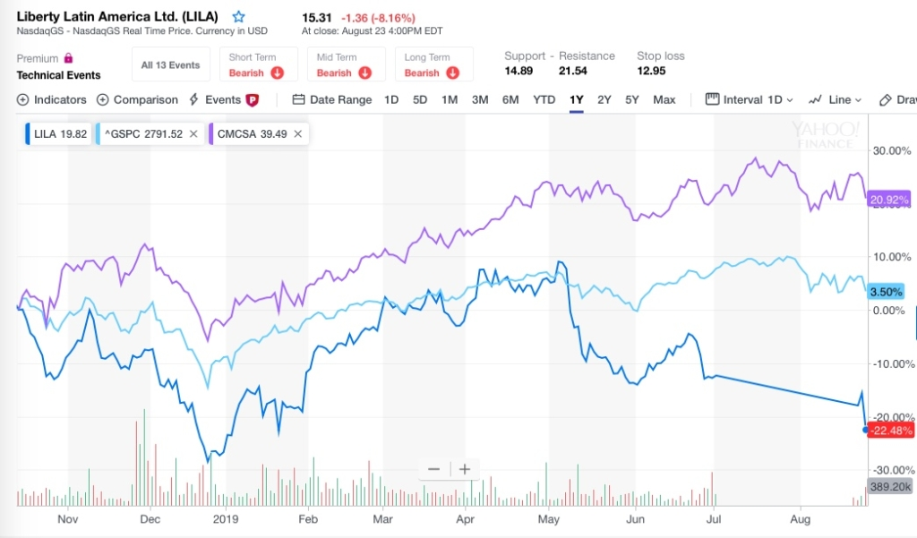 LILA vs. Comcast One Year Chart