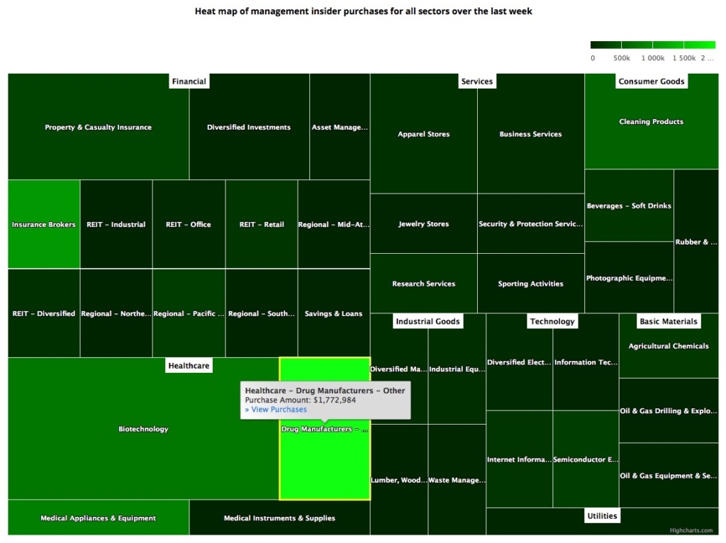 Insider Sector Heat Map September 20, 2019