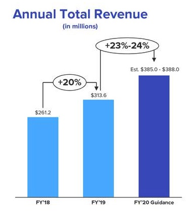 Medallia Revenue Growth Rate