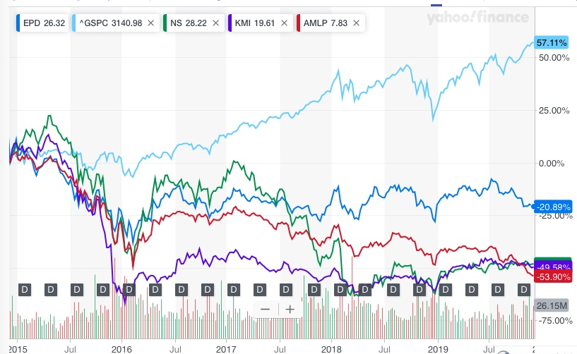 EPD, NS, KMI and AMLP 5 Year Chart