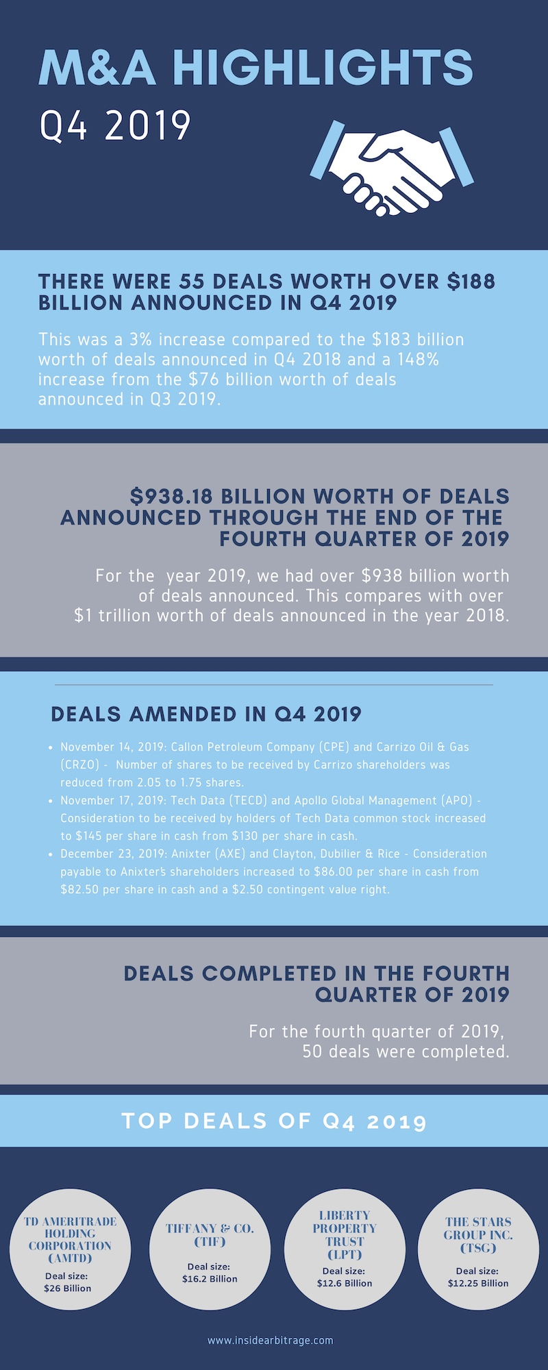 Q4 and Full Year 2019 U.S. M&A Highlights