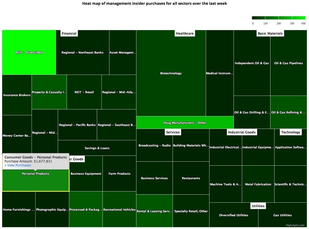 Insider Sector Heat Map February 14, 2020