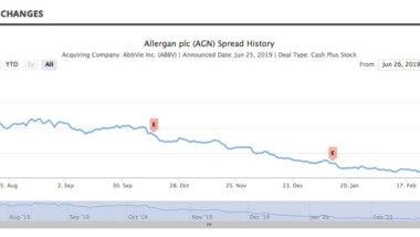 Merger Arbitrage Mondays – More Than 10 Deals With Spreads Of Over 25%