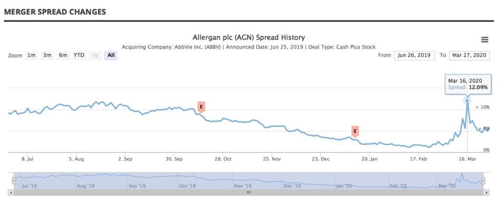 AbbVie Allergan Spread History Chart