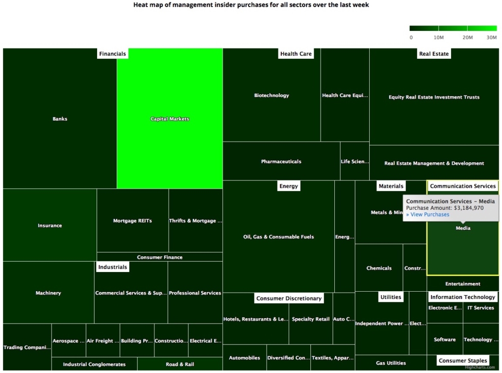 Insider Sector Heat Map March 27, 2020