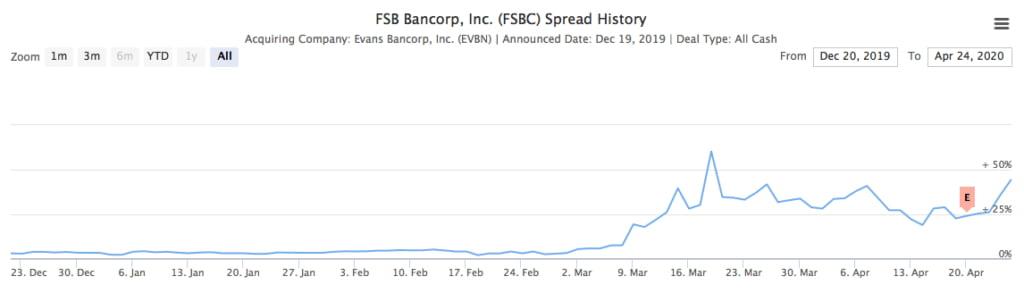 FSBC Spread History