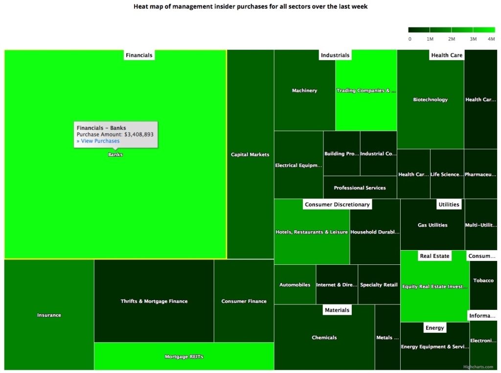 Insider Sector Heat Map May 8, 2020