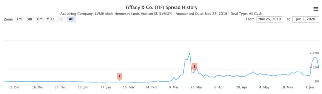 Tiffany Spread History