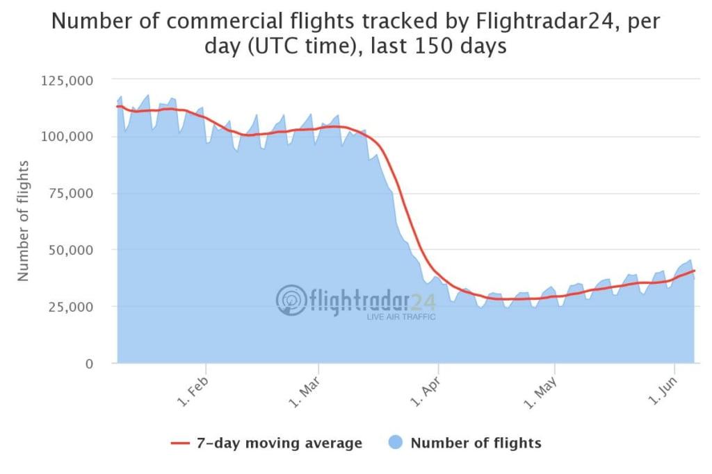 Commercial Flight Volume