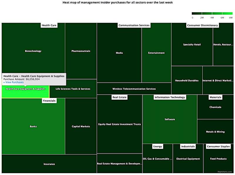 Insider Sector Heat Map November 27, 2020
