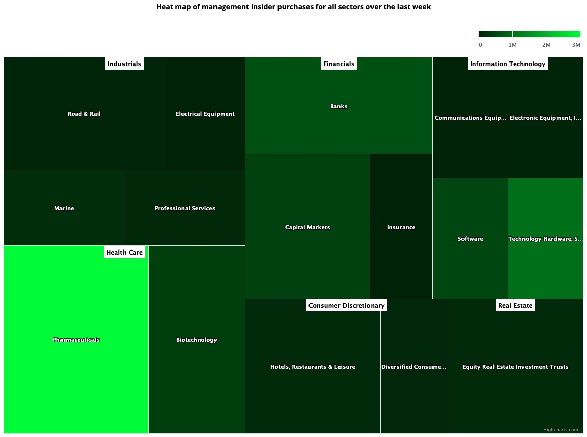 Insider Sector Heat Map December 25, 2020